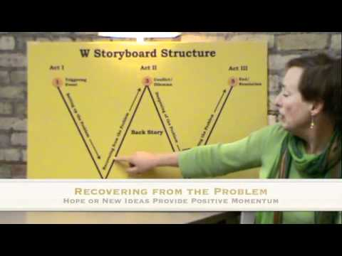 W Storyboard Structure by Mary Carroll Moore from YouTube
